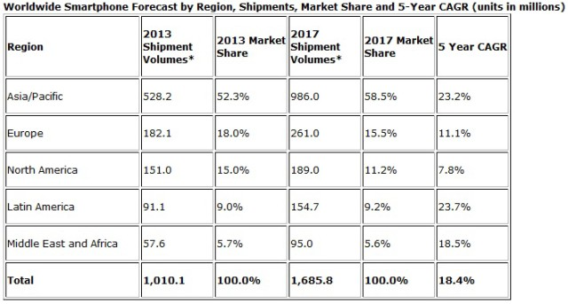 1 billion smartphones to be shipped by end of 2013 ...